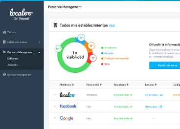 Localoo optimiza la presencia online