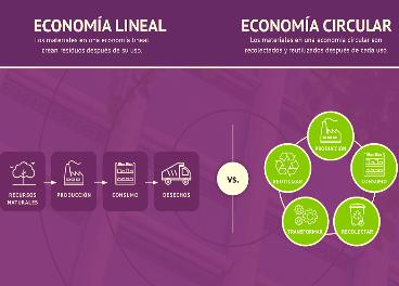 Hi-Cone apuesta por la economía circular